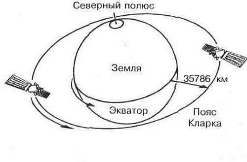 Пример гелиостационарной орбиты