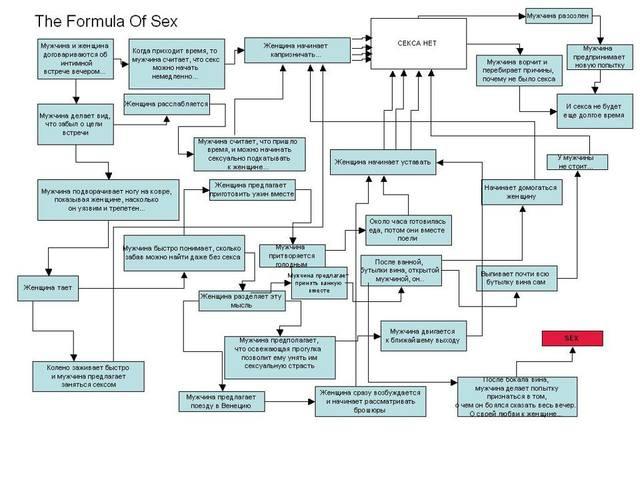 Formula of sex формула секса. песочница. секса. формула. удалённое. formula