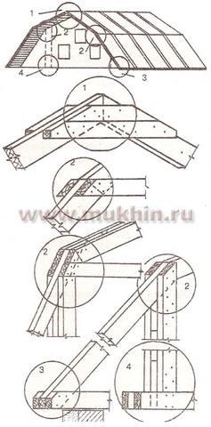 основные типы соединений масандры в ломаной крыше