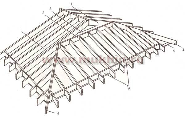 конструкция датской крыши