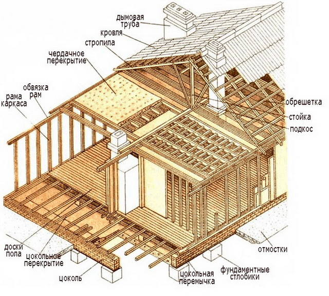 каркасное строительство домов - арзамас