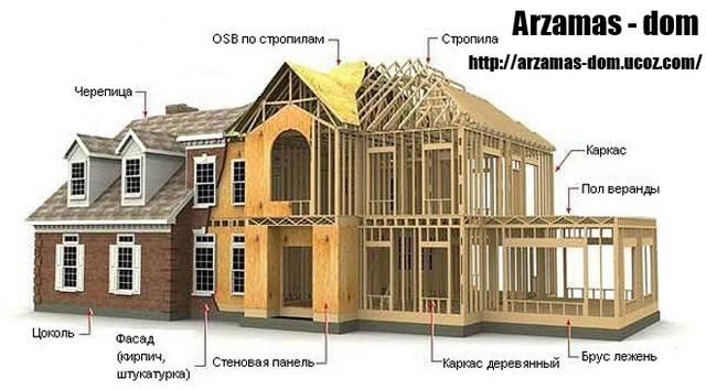 каркасное строительство арзамас