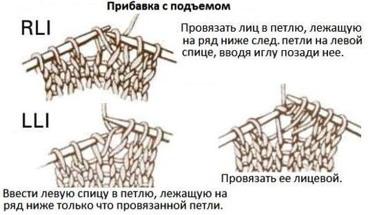 Что такое rli в вязании