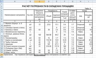 Расчёт ресурсов и сооружений строительного хозяйства