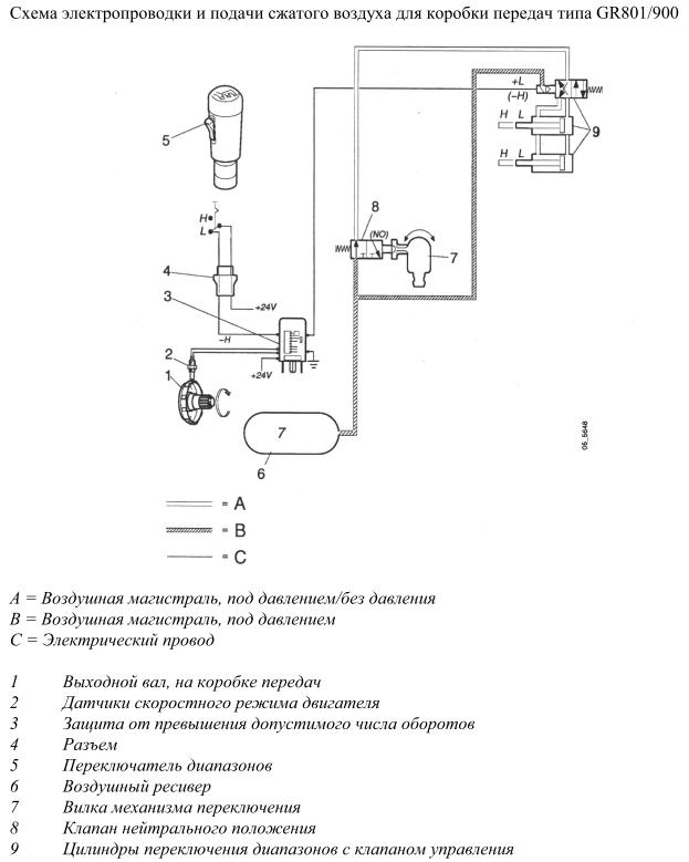 Схема подачи воздуха скания