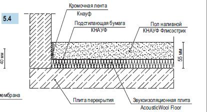 Наливные плиты перекрытия как монтаж жби колец