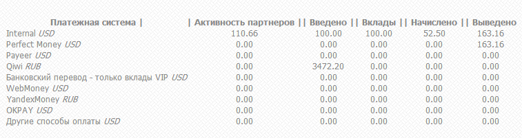 Статистика по Clever Company