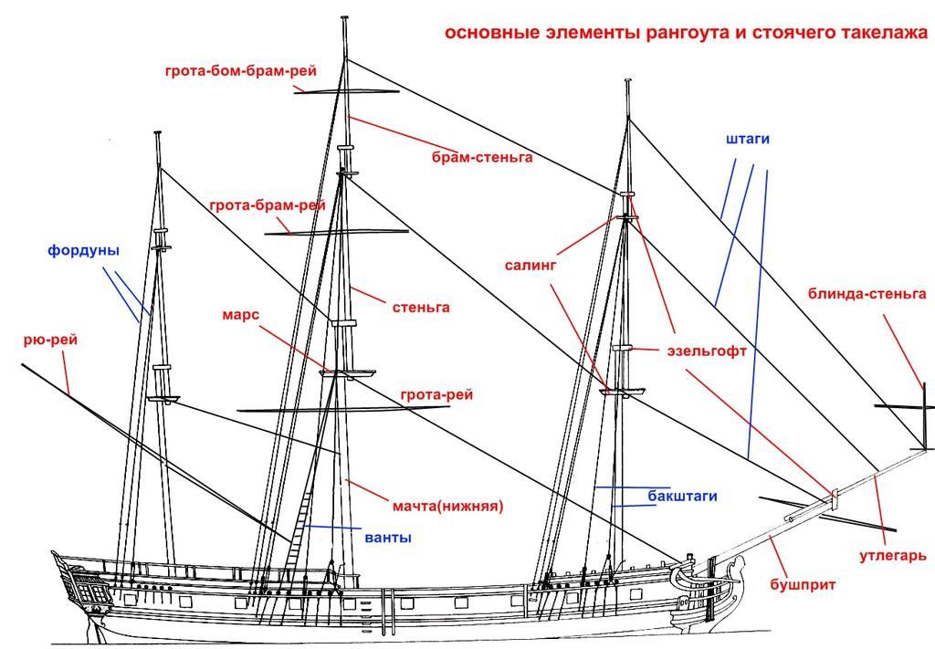 оснастка судна и такелаж