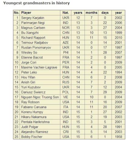 Самые молодые гроссмейстеры в истории шахмат