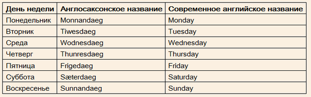 Таблица Времен Английского Языка Шпаргалка
