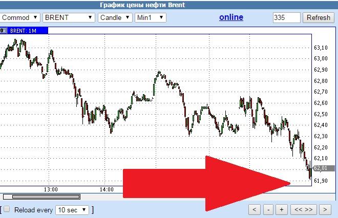 В ОАЭ заявили, что ОПЕК не сократит добычу нефти даже при цене $40 за баррель - Цензор.НЕТ 5367