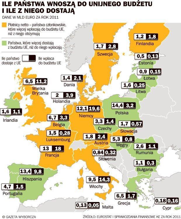 Дотации ЕС