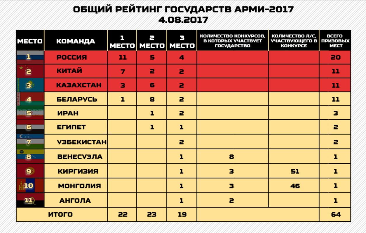 Россия заняла первое место на АрМИ-2017   Изображение 1