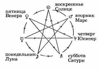 Законы Астрологии заключены в этой Магической Фигуре – Звезде Магов. 18563275_m