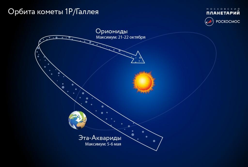 Астрономы обещают землянам звездопад Орионид | Изображение 1