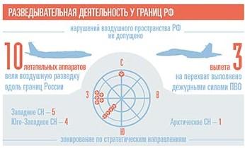 За неделю у границ России были замечены десять самолетов-разведчиков   Изображение 1