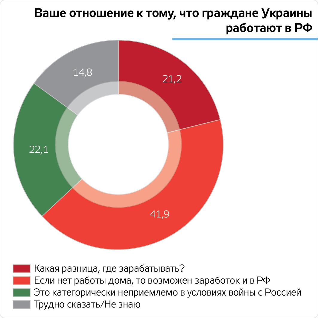 Опрос: большинство украинцев готовы выехать назаработки в РФ