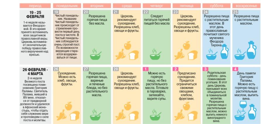 b97e274015c2 Великий Пост 2018  меню на каждый день, рецепты постных блюд