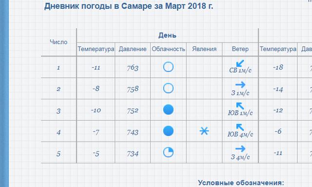 Местоположение метеостанции харьков харьковская область, украина: фактически, это и есть дневник погоды в харькове в ноябре года.