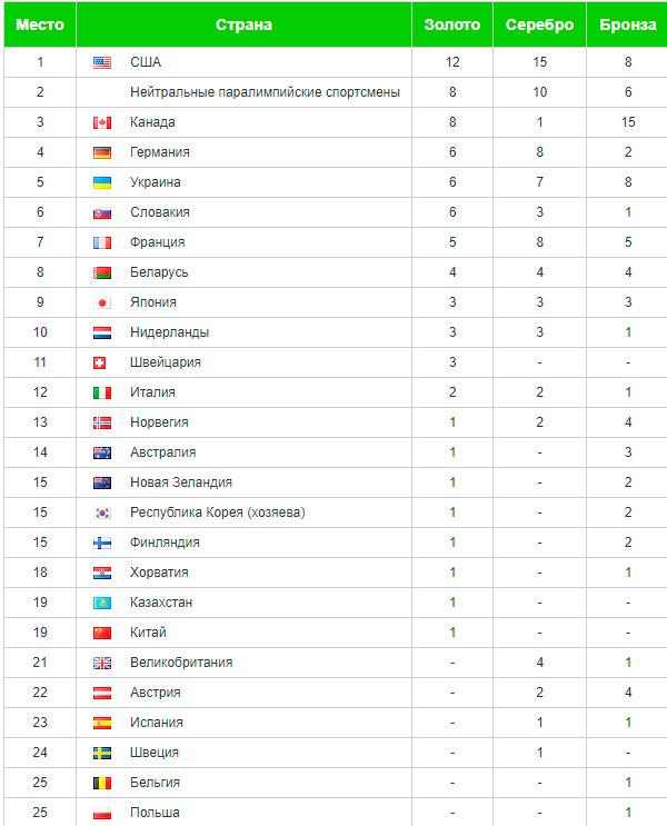 Медальный зачет Паралимпиады-2018 на 18 марта