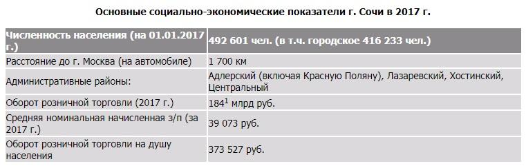 Основные социально-экономические показатели г. Сочи в 2017 г.