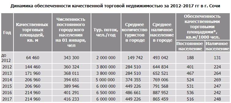 Динамика обеспеченности качественной торговой недвижимостью за 2012-2017 гг в г. Сочи