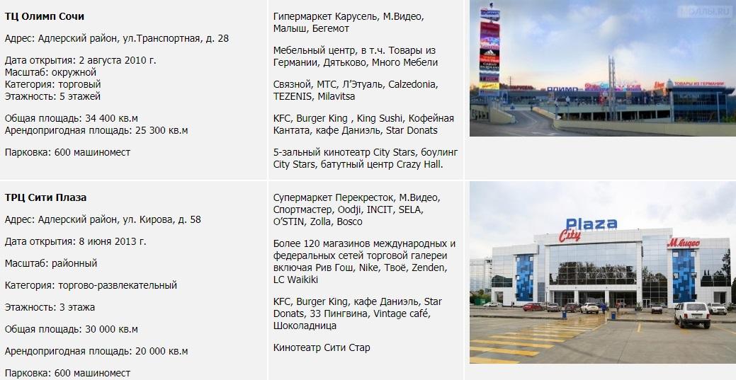 Качественные торговые центры г. Сочи*