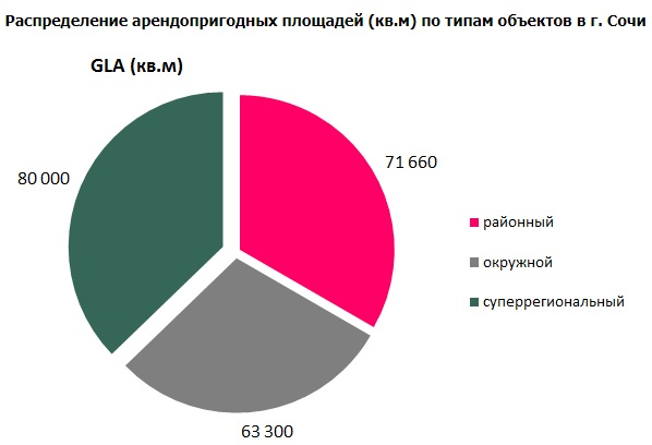 Распределение арендопригодных площадей (кв.м) по типам объектов в г. Сочи