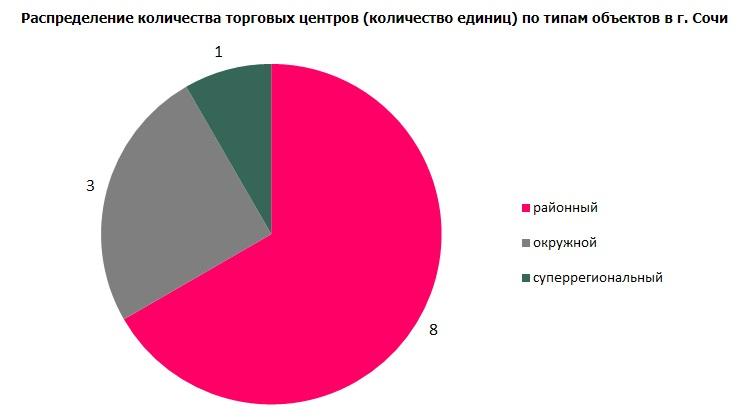 Распределение количества торговых центров (количество единиц) по типам объектов в г. Сочи