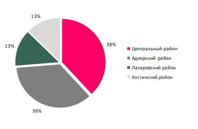 Количество предложений стрит-ритейла по районам Сочи