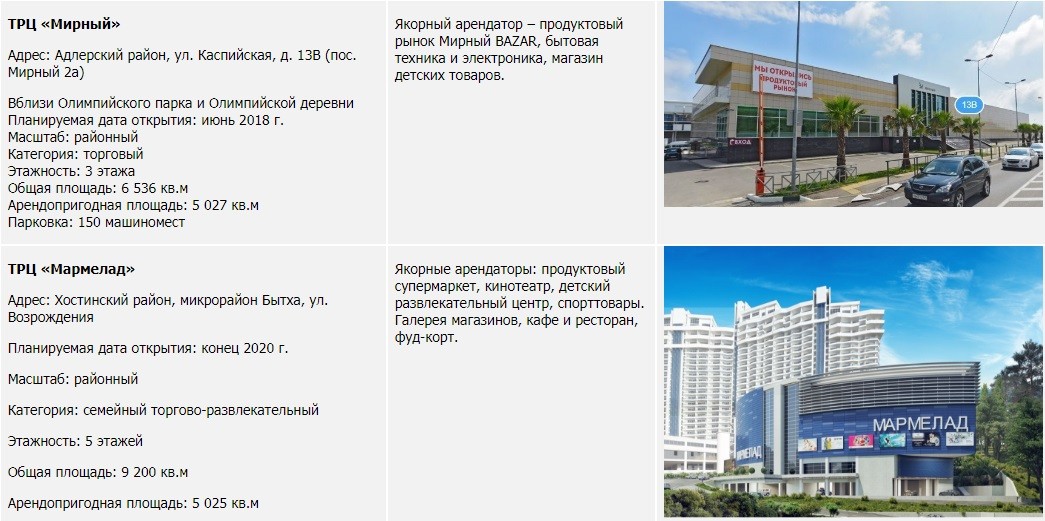 Заявленные проекты торговой недвижимости г. Сочи