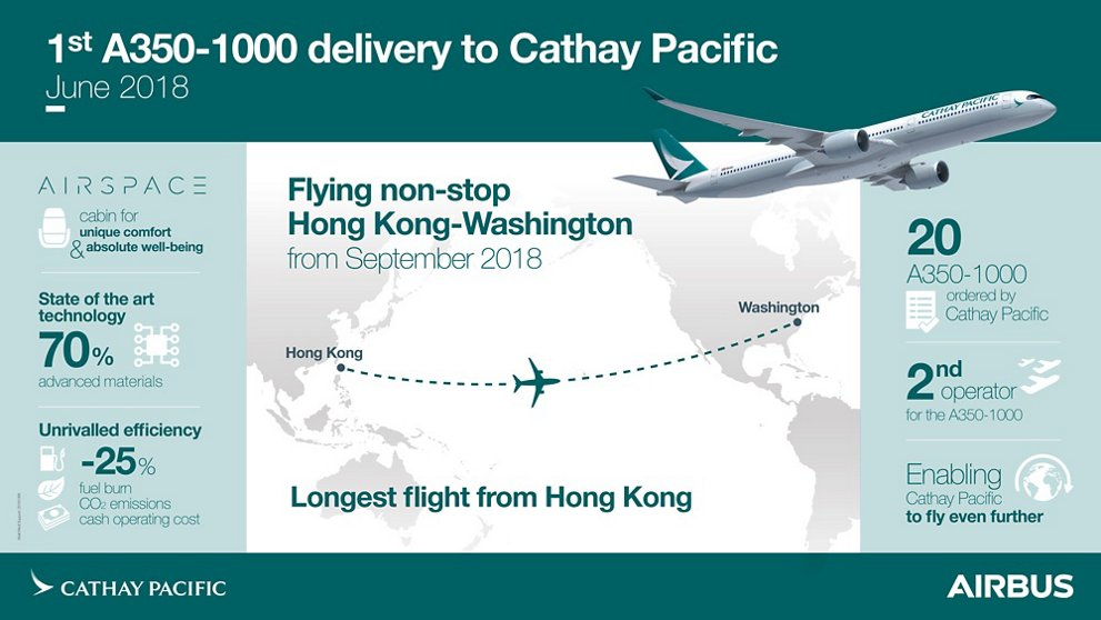 1stDelivery A350 1000 CathayPacific Infographic
