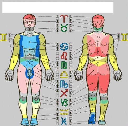 АСТРОЛОГИЯ И ТАТУИРОВКИ -  Предлагаю всем задуматься, прежде чем делать новую Татуировку.  22979065_m