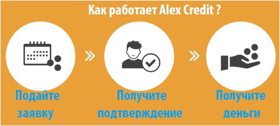 Срочный кредит онлайн без справок, займы на карту без отказа