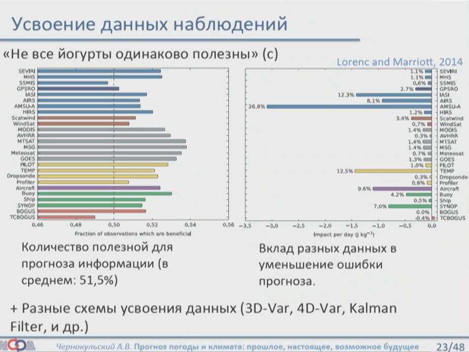 4b1870dd9995 Данные наземных станций сейчас уже не имеют столь сильного влияния на  качество прогноза. Если исключить из моделей слой метеостанций, то качество  упадёт на ...