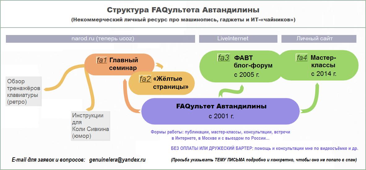 Структура FAQультета Автандилины на 11.11.2018