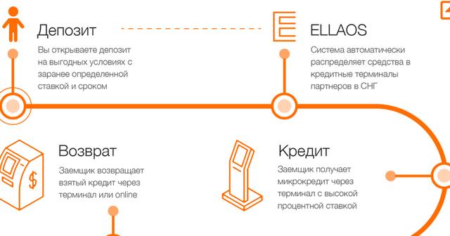 Первый микроинвестиционный ELLAOS LTD 24249667_m