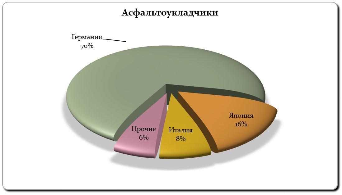 Импорт асфальтоукладчиков январь-сентябрь 2018 г