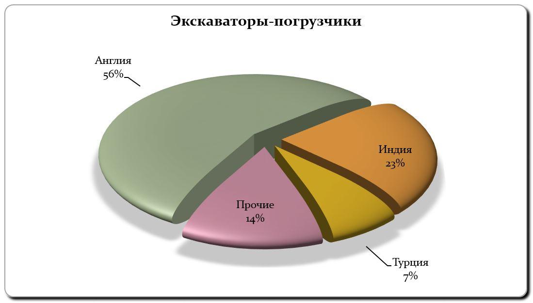 Импорт экскаваторов-погрузчиков январь-сентябрь 2018 г