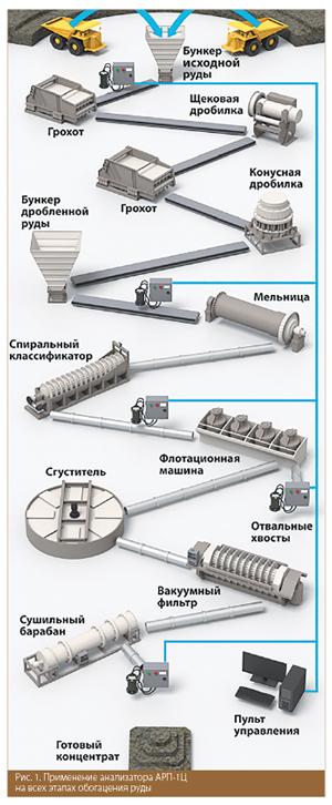 Применение анализатора АРП-1Ц на всех этапах обогацения руды