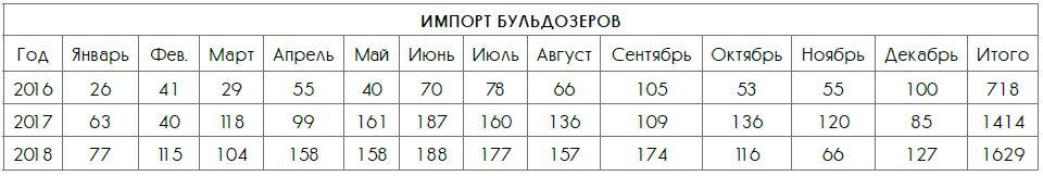 Табличные данные по импорту бульдозеров