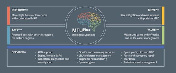 MTUPlus Intelligent Solutions launched by MTU Maintenance  MTU