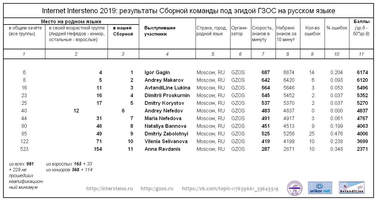 Результаты Сборной команды ГЗОС на Intersteno Internet Contest 2019, РУССКИЙ ЯЗЫК