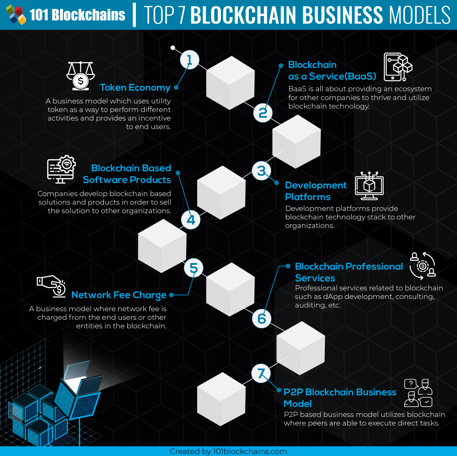 Blockchain Business Models new
