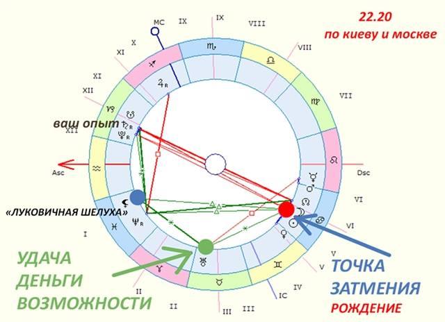 Солнечное Затмение 2 июля 2019. Как получить от мира Шанс для неожиданных финансовых Возможностей. 27078282_m