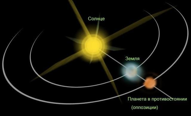Что будет 16-17 Июля – дня оппозиции Сатурна на фоне затмения Луны? 27212285_m