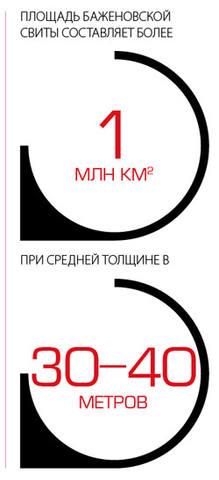 Полщадь Баженовской свиты составляет более 1 миллиона квадратных километров, при средней толщине в 30-40 метров.
