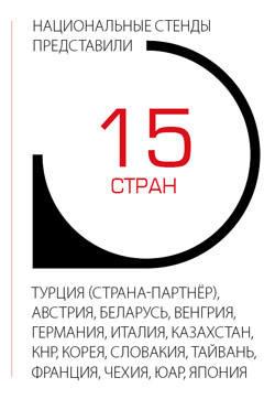 Национальные стенды представили 15 стран: Турция, Австрия, Беларусь, Венгрия, Германия, Италия, Казахстан, КНР, Корея, Словакия, Тайвань, Франция, Чехия, ЮАР, Япония