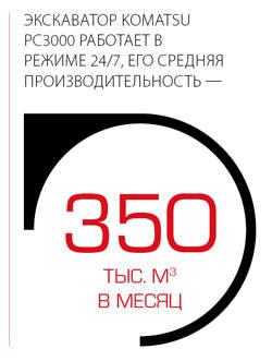 Экскаватор Komatsu PC3000 работает в режиме 24/7, его средняя производительность - 350 тысяч кубических метров в месяц