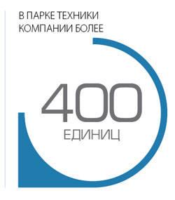 """В парке техники компании """"Сибшахстрой""""  более 400 единиц"""